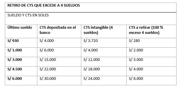 ¿Cuánto recibirás por CTS y cómo retirarla?
