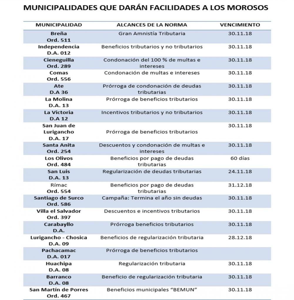 20 Municipios facilitan pago de arbitrios y predial