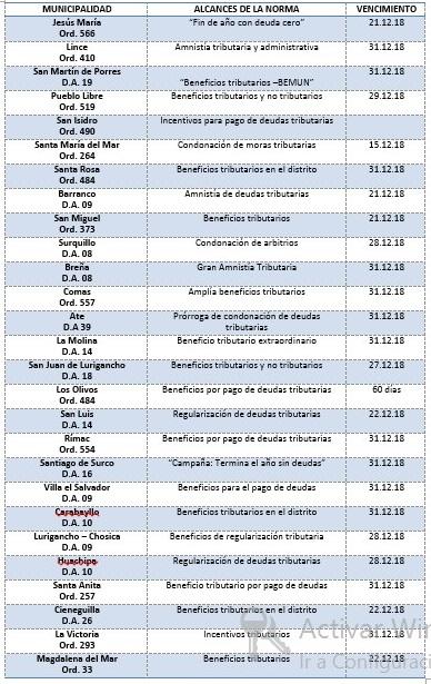 27 Municipios conceden nueva amnistía a morosos