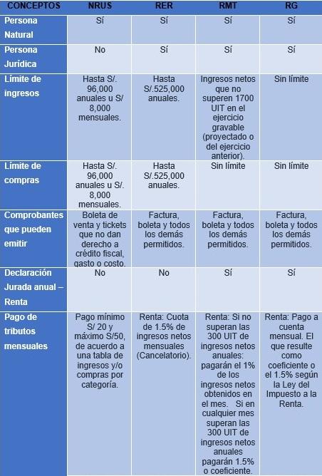 Negocio: ¿Qué régimen tributario elegir?