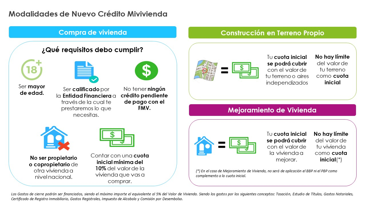 Crédito Mivivienda: Bajan cuota inicial a 7.5%