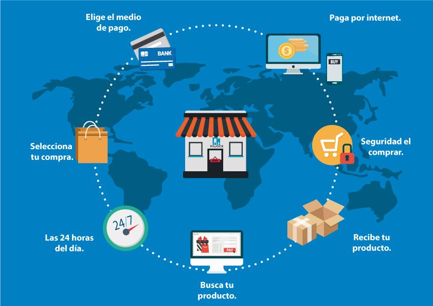 E-commerce: ¿Cómo elegir pasarela de pagos?