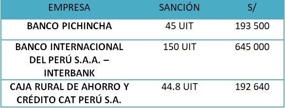 Indecopi sanciona a 3 empresas financieras