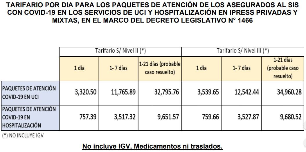 Cuánto pagará SIS a clínicas por pacientes COVID
