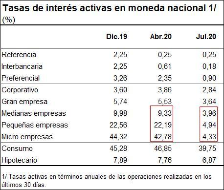 Mypes: Costo del crédito cae a 4.3% anual