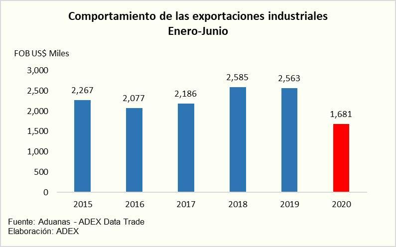 Exportaciones industriales siguen a la baja